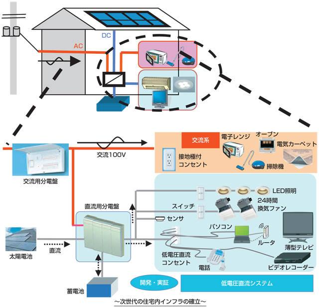 次世代高効率エネルギー利用型住宅システム技術開発・実証事業 | NEDO