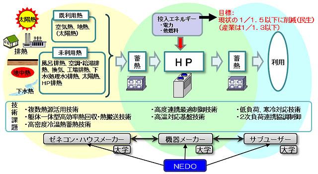 NEDO:次世代型ヒートポンプシス...