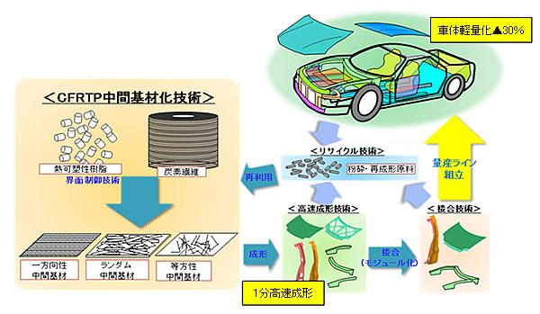 NEDO:NEDO炭素繊維複合材料開発...