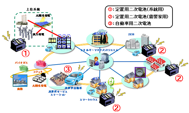 NEDO:「NEDO二次電池技術開発ロ...