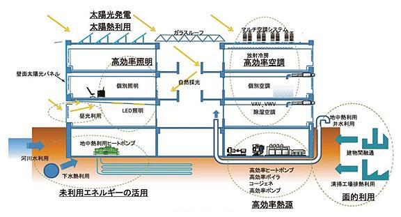ZEBの仕組み(出典:NEDOイメージ)