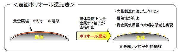 NEDO:触媒の性能を維持して白金...
