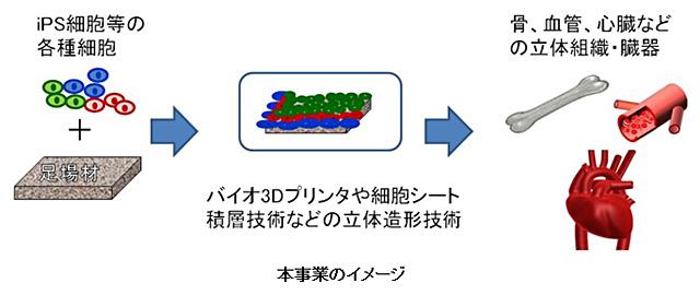 事業イメージ図