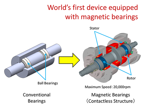 photo The magnetic bearings that were developed