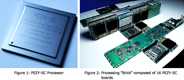 "Figure 1: PEZY-SC Processor / Figure 2: Processing ""Brick"" composed of 16 PEZY-SC boards"
