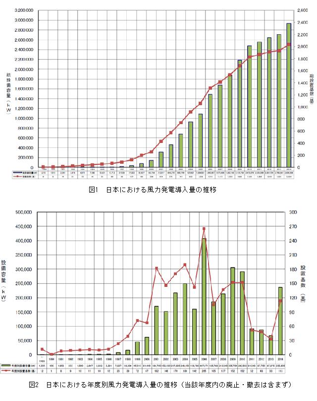 図_日本における風力発電導入量の推移