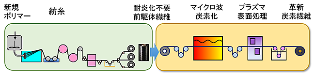 図 革新的炭素繊維製造プロセス