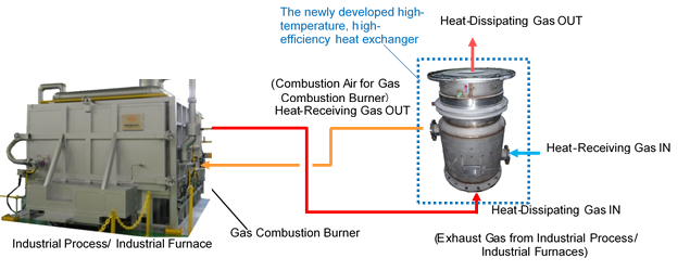 figure: Example application of the high-temperature, high-efficiency heat exchanger to an industrial furnace