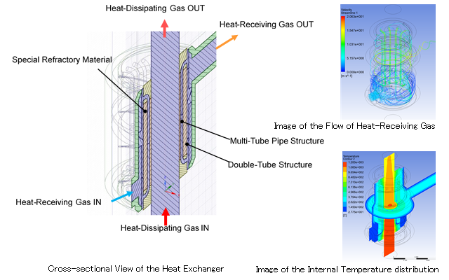 figure: Cross-sectional View of the Heat Exchanger