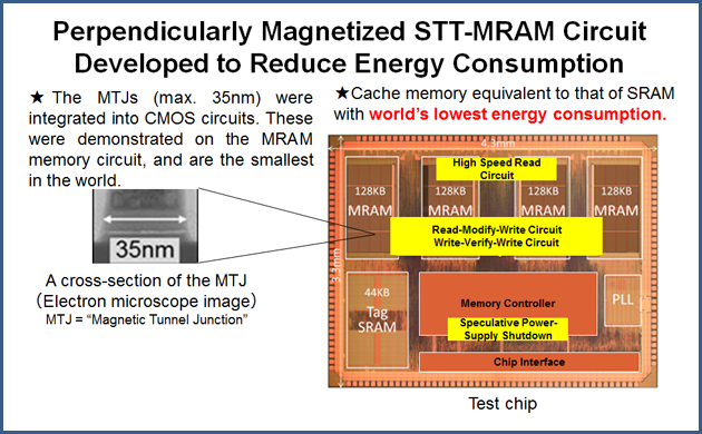picture: Perpendicularly Magnetized STT-MRAM Circuit Developed to Reduce Energy Consumption