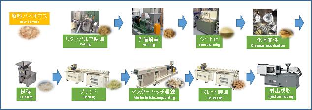 高性能ナノ繊維で強化した樹脂複合材料と高効率製造プロセスを開発