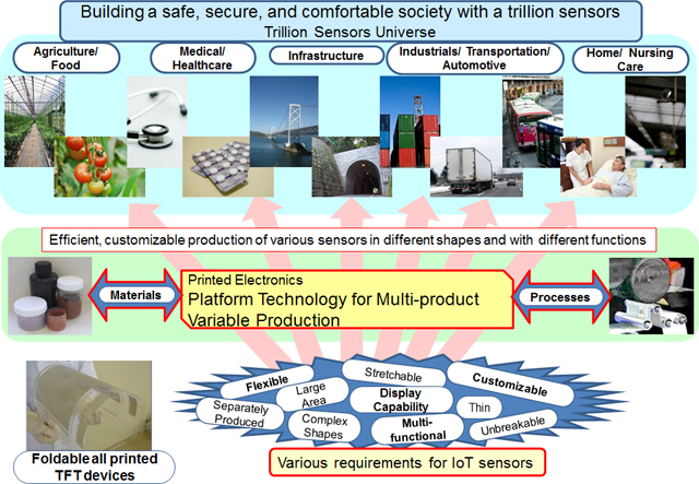 Picture:Building a safe, secure, and comfortable society with a trillion sensors Trillion Sensors Universe