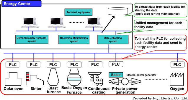 Chart: System configuration of Energy Center