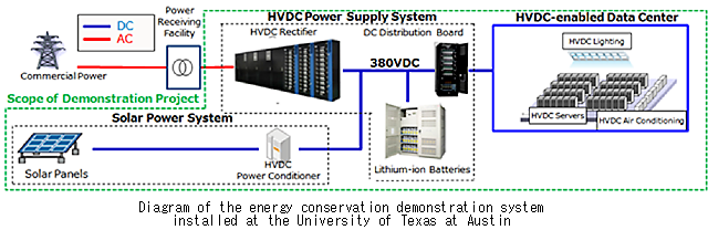 figure: Diagram of the energy conservation demonstration system installed at the University of Texas at Austin