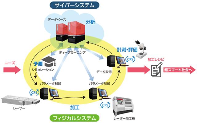 高輝度・高効率次世代レーザー技術開発 | NEDO