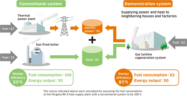 The values indicated above were calculated by assuming the fuel consumption at the Fergana RK-3 heat supply plant