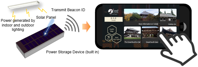 Figure Diagram of Clean Beacons and the associated smartphone app