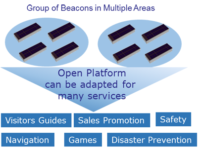 Figure 4; Image of the future uses of beacon deployments