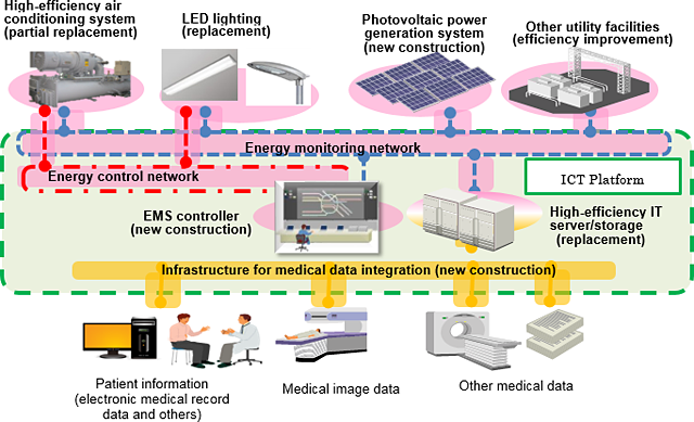 Nedodemonstration of optimized energy management at a hospital in india photo ccuart Choice Image