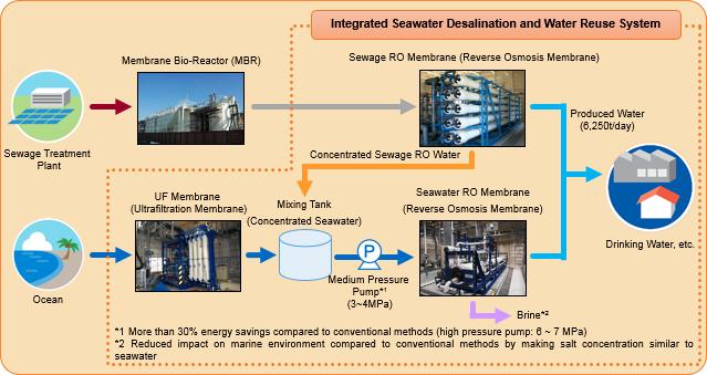 NEDO:NEDO Launches an Energy Saving Seawater Desalination
