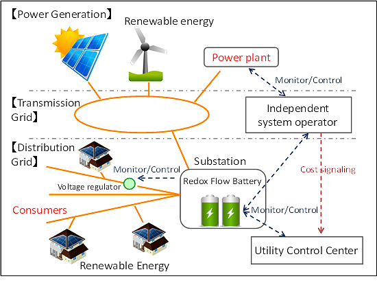 figure:Fig. 2: Power transmission and distribution using redox flow battery