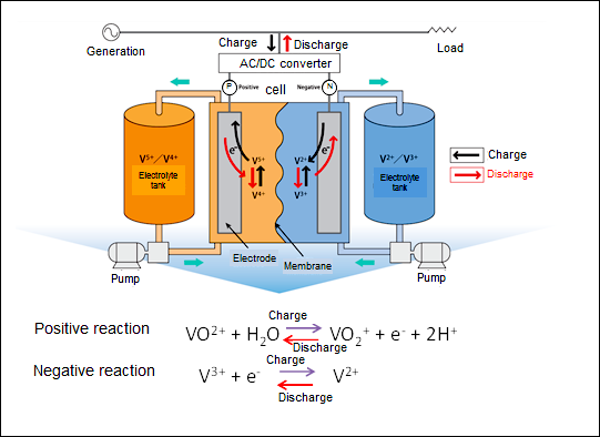 figure: Principle of redox flow battery