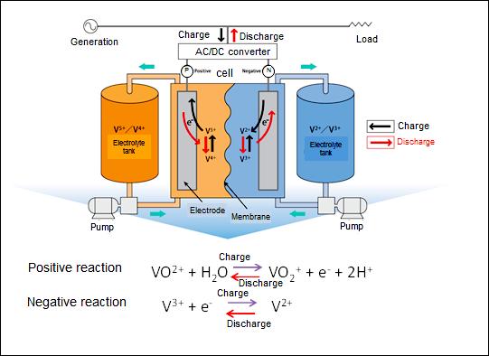 NEDO:Demonstration Operation of Storage Battery System for Power