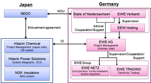 figure: Implementation system of demonstration project
