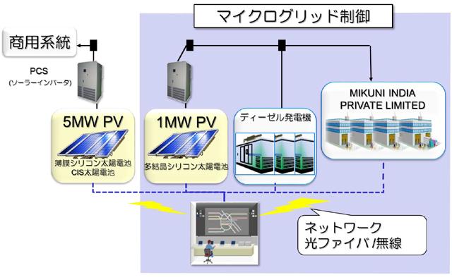 システム構成の図