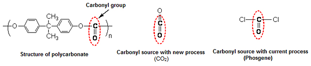 Gaphic illustration of carbonyl group for polycarbonate