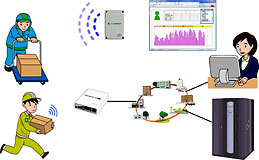 図 IoTを活用したシステム