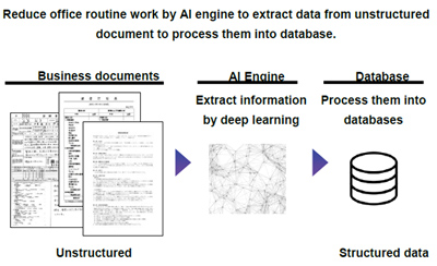 "Image of ""AI engine to increase the productivity of back office contract review work"""
