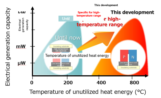 Figure of Image of usable temperature range