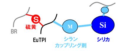 バイオトランスポリイソプレンによる複合素材のイメージ図