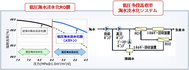 実証技術の概要図