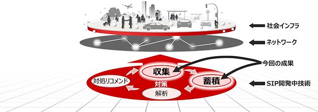ネットワークの通信データを収集・蓄積する事業概要図