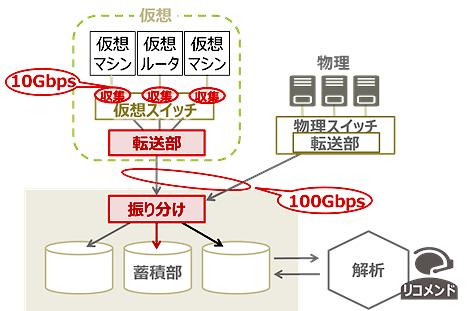 開発された技術の特長を示す図