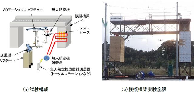 実証実験の全体像を表した図1