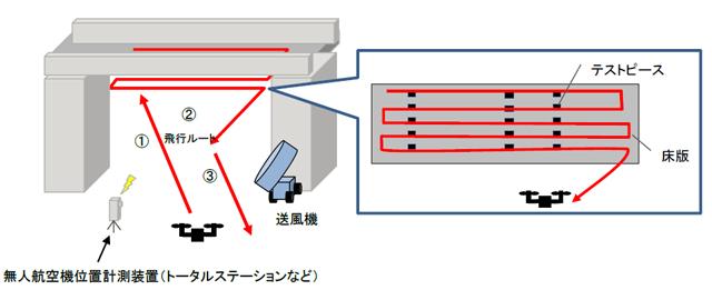 飛行試験の全体イメージ(床版の近接画像撮影)を表した図3
