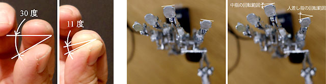 間の指とロボットの指先の回転を比較した画像