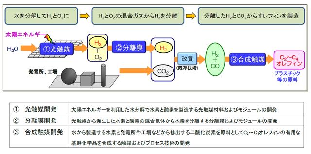 人工光合成プロジェクトの概要を表した図1