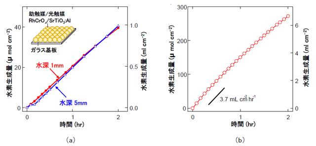 光触媒シートを格納したパネル反応器の紫外光照射下における水素生成量を表した図3