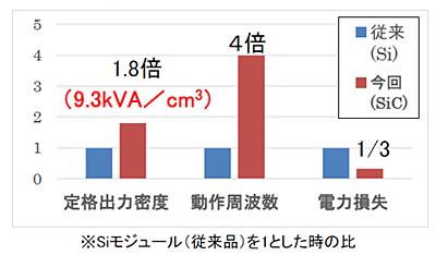 6.5kV耐圧フルSiCパワー半導体モジュール(開発品)とSiモジュール(従来品)との比較を表した図2