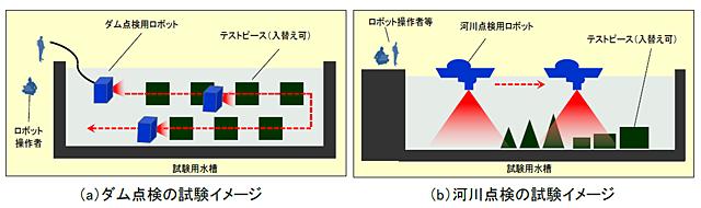 試験の全体像を表した図1