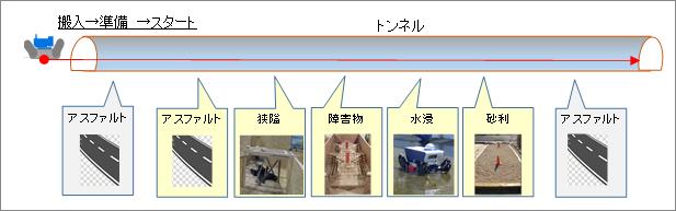 試験の全体像(例:トンネル災害)の図
