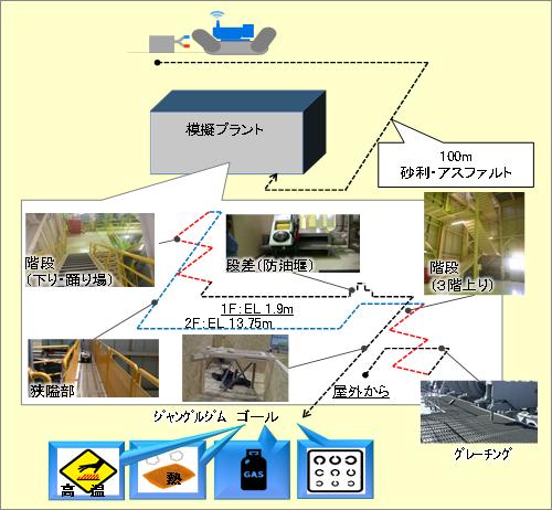 試験の概要(プラント災害)図