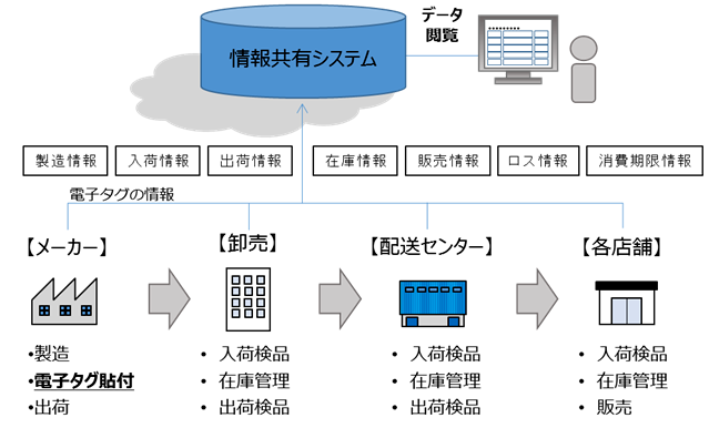 メーカーから卸売、配送センター、各店舗へのサプライチェーン情報共有システムイメージ図