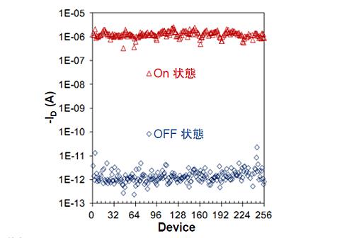 半導体型CNTの高機能性インクで作製したFETのデバイス特性の図