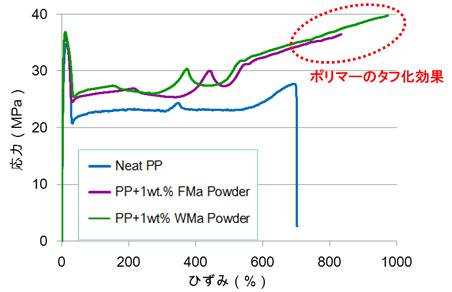 BFDP/PP複合化物の応力-ひずみ曲線のイメージ図