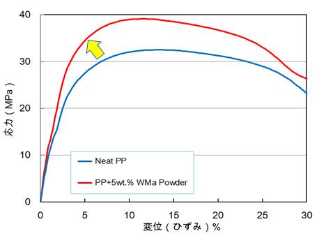 低ひずみ領域におけるBFDP/PP複合化物の応力-ひずみ曲線のイメージ図